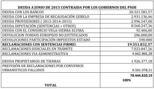 Aclaraciones sobre la deuda del Ayuntamiento de Atarfe al cierre de 2018